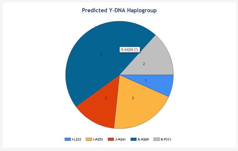 Predicted Goetzman Y-DNA Haplogroup